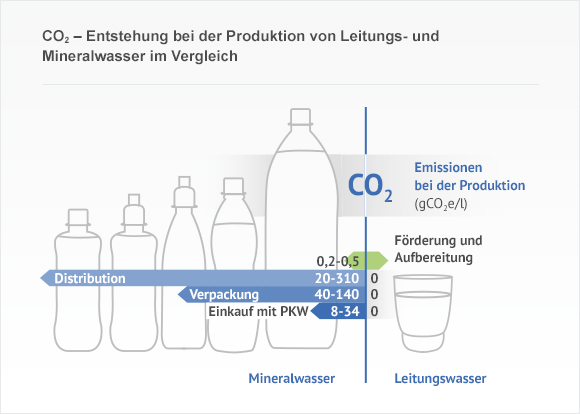 co2 entstehung