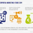 Studie Marketing Trends Ergebnisse 1