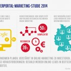 Studie Marketing Trends Ergebnisse 2