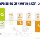 Studie Marketing Trends Folie 4