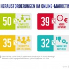 Studie Marketing Trends Folie 6