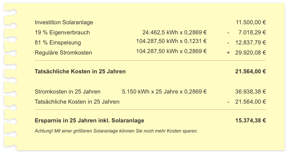 investition-solar-familie